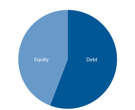 Portfolio Financing
